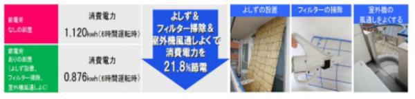 夏のエアコン省エネ術!京都・滋賀・大阪・奈良 エアコン工事はお任せ下さい!